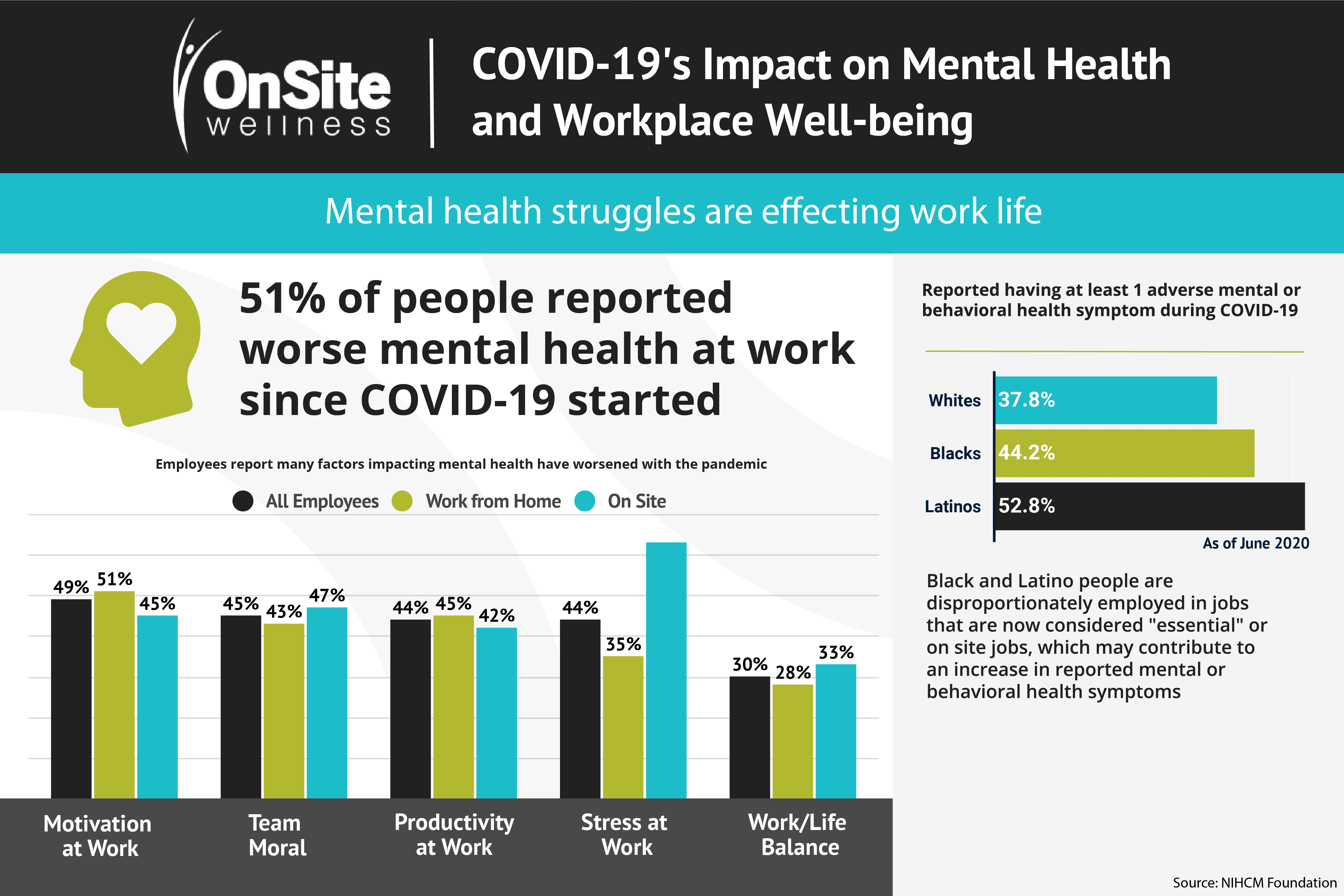 COVID-19 & Workplace Well-being: The Effect on Work Life