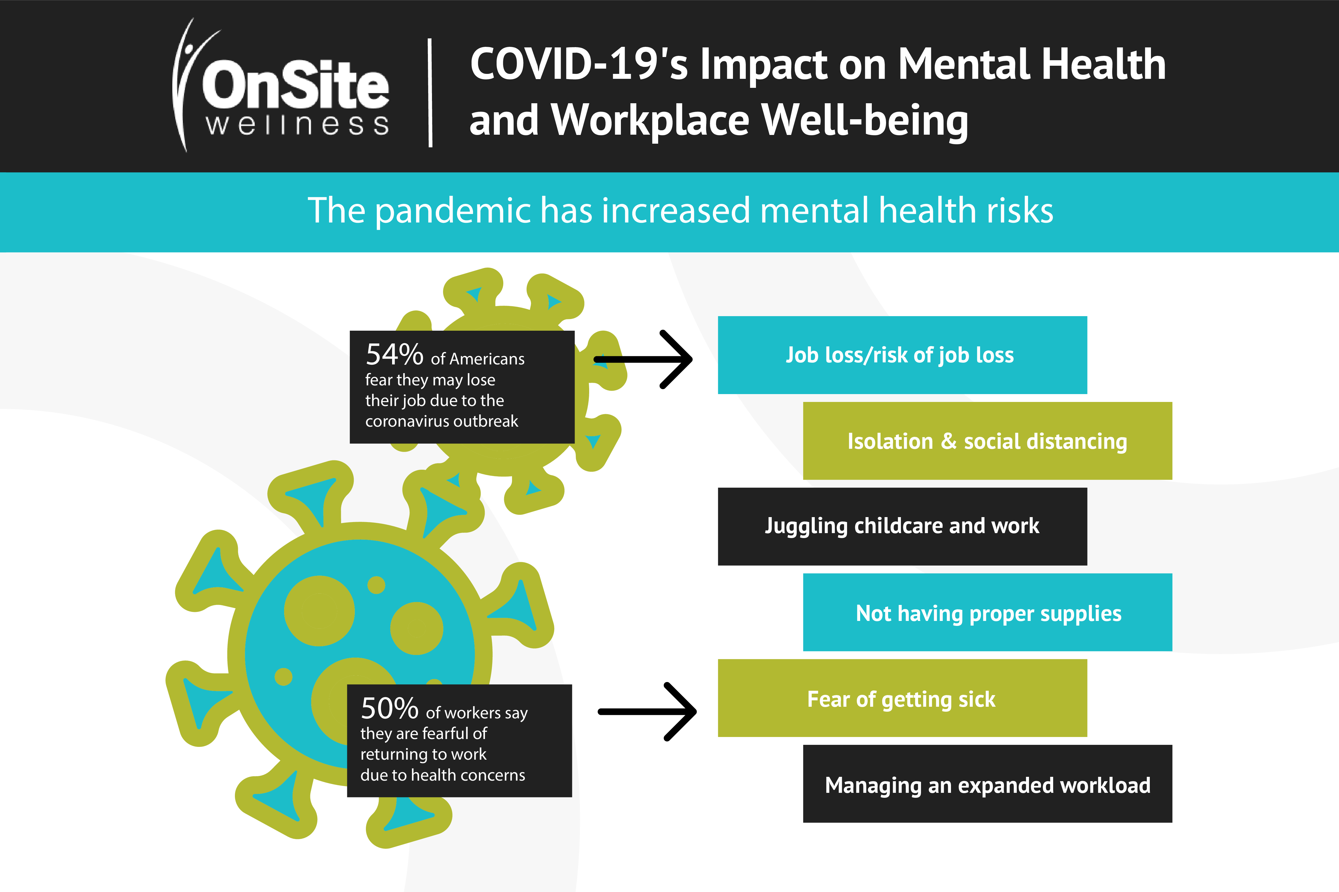 COVID-19 & Workplace Well-being: Increased Mental Health Risks