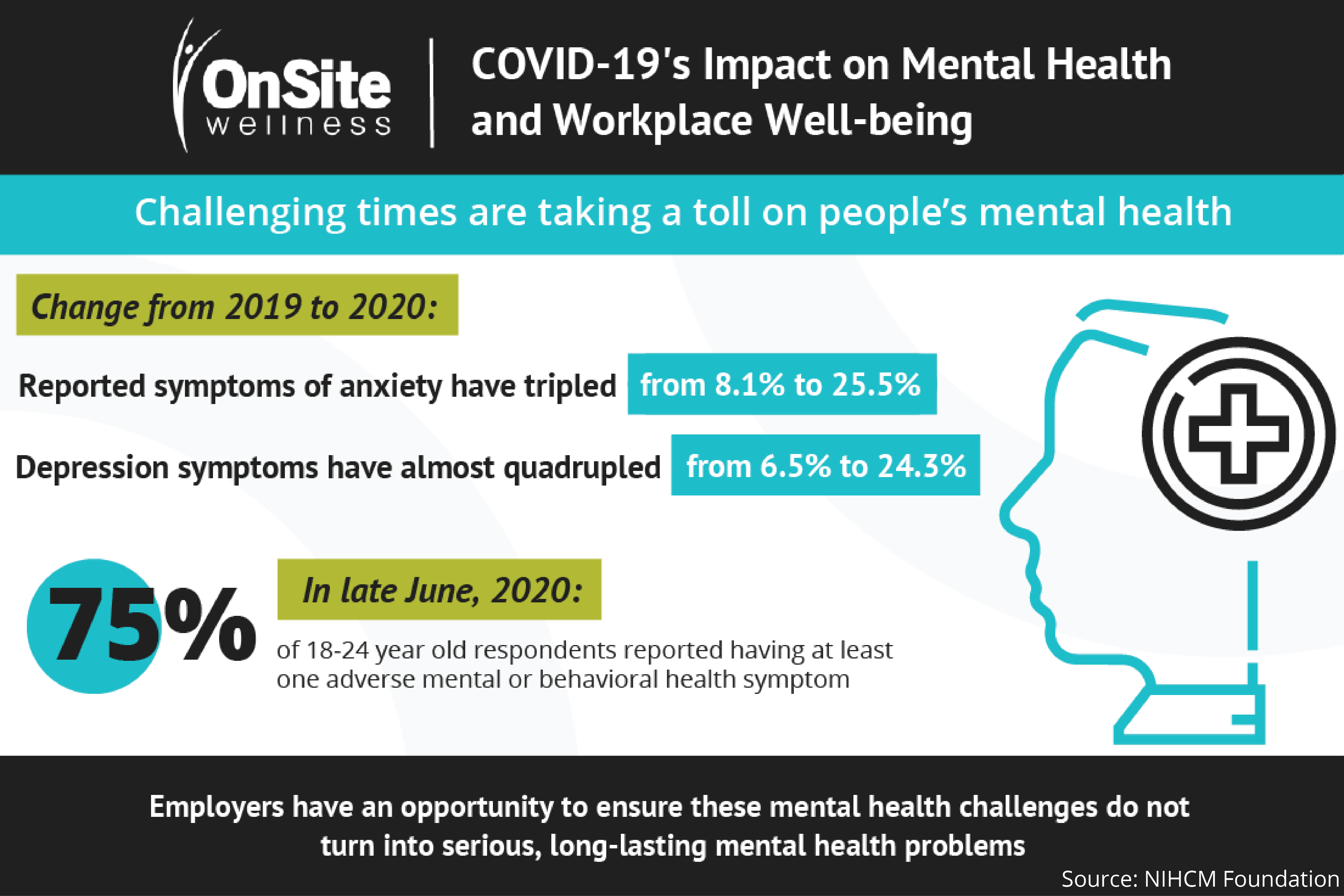 COVID-19 & Workplace Well-being: Employee Mental Health